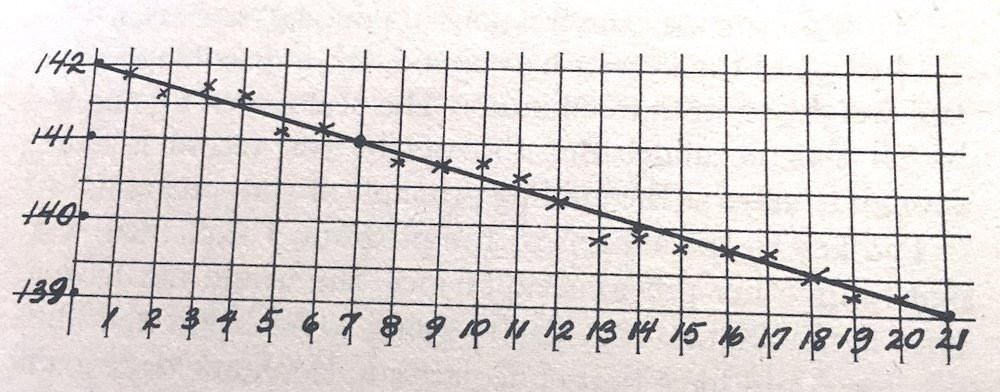 Weight tracking chart, graphed